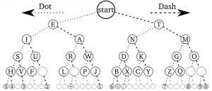 Morse-code-tree